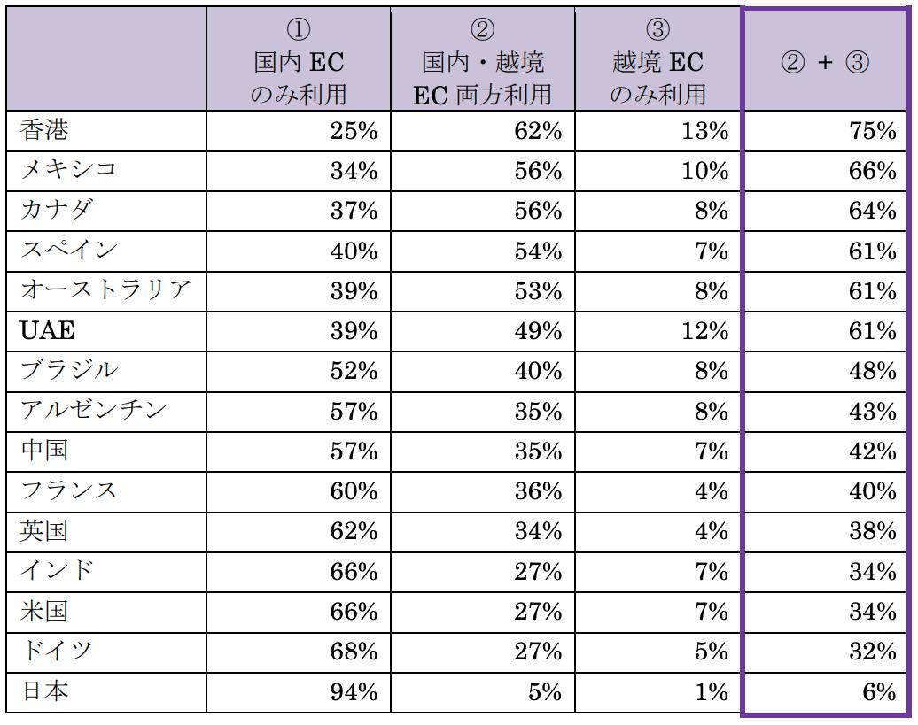 国(地域)別の越境ECの利用度