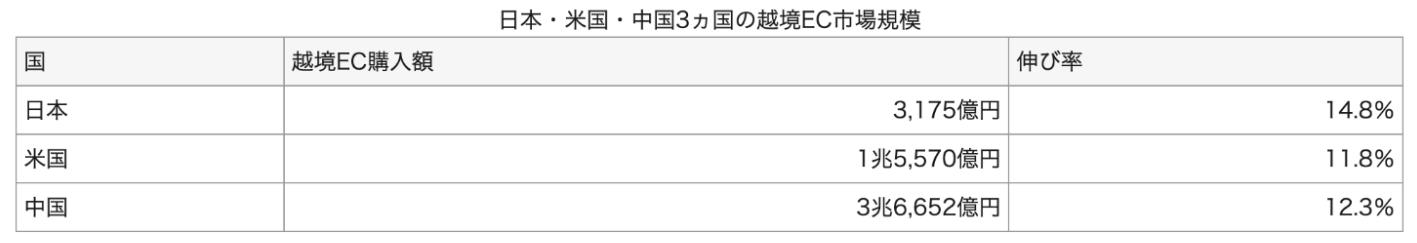 日本・米国・中国3カ国の越境ECの市場規模